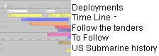 Tender Deployments Time Line